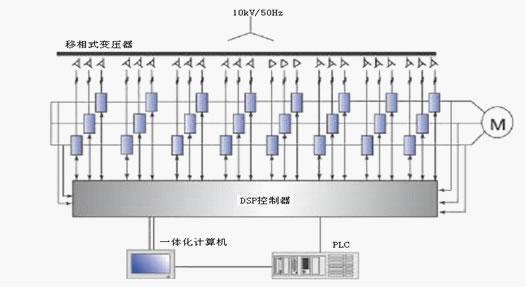 利德华福高压变频调速技术在煤矿皮带机的应用