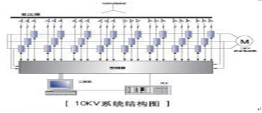 该系统变压器副边绕组分为8级