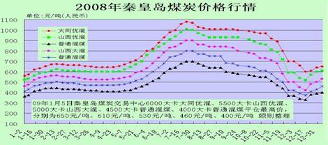 2008年秦皇岛煤炭价格走势图
