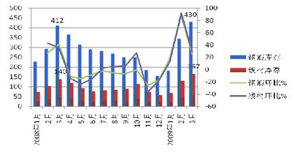 二季度钢材价格走势前瞻 二