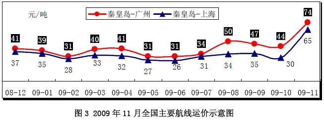 11 月25 日至2010 年2 月28 日,运输陕西省神木县境内煤炭的车辆,单向