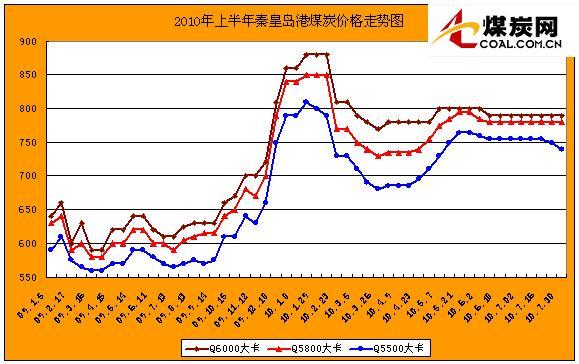 2010年上半年秦皇岛港煤炭价格走势图