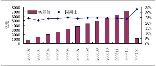 2007年1季度煤炭销售收入增长情况