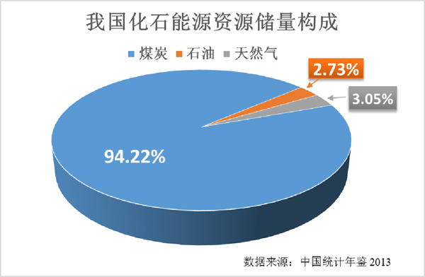 煤炭在我国能源生产和消费结构中的比重长期占到70%