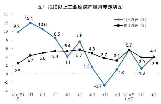 统计局:4月能源生产加快