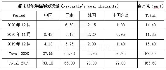 2020年12月份澳大利亚纽卡斯尔港发往中国的煤炭降为零
