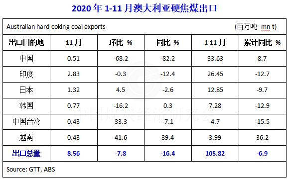 2020年1-11月澳大利亚冶金煤出口同比下降8.3%