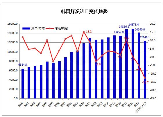 2020年1-12月韩国煤炭进口1.23亿吨 同比下降12.7%