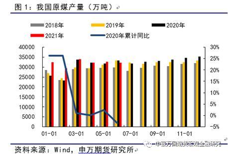 申万期货_商品专题_动力煤:政策顶已现,煤价下跌尚待时日